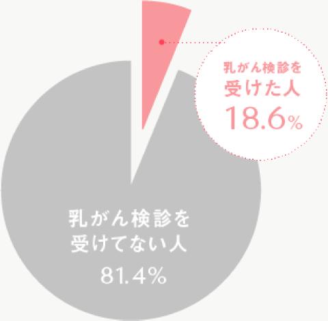 乳がん検診を受けてない人81.4%、乳がん検診を受けた人18.6%